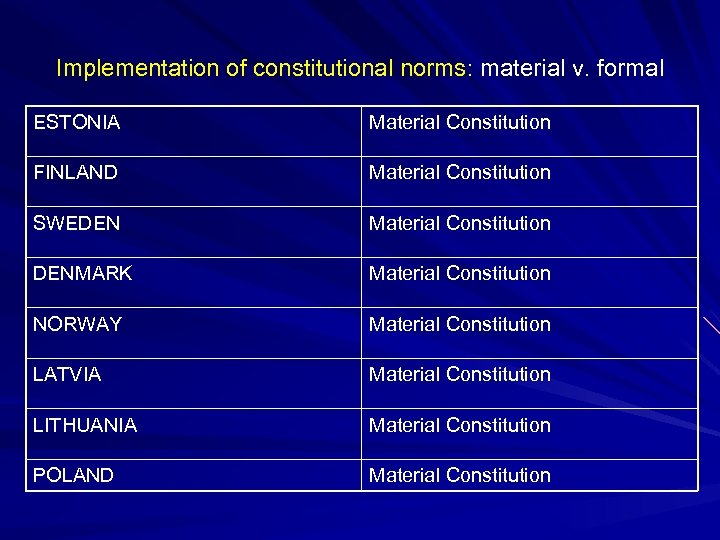 Implementation of constitutional norms: material v. formal ESTONIA Material Constitution FINLAND Material Constitution SWEDEN
