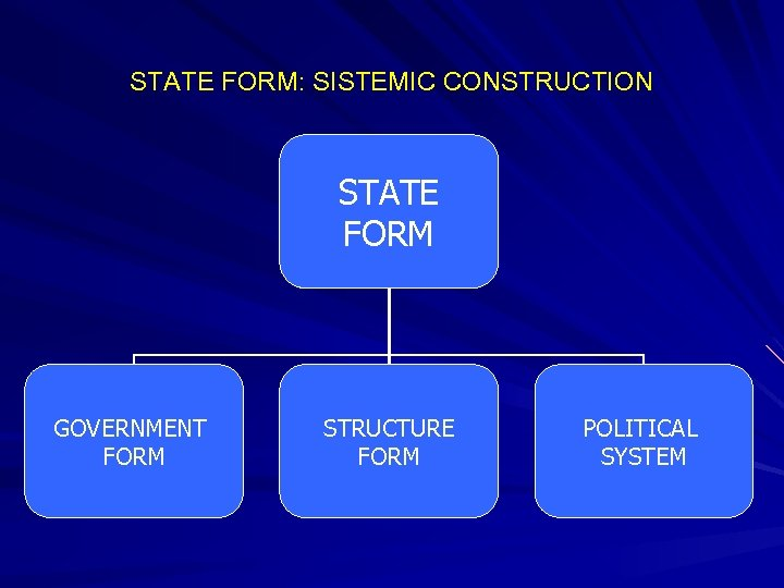 STATE FORM: SISTEMIC CONSTRUCTION STATE FORM GOVERNMENT FORM STRUCTURE FORM POLITICAL SYSTEM