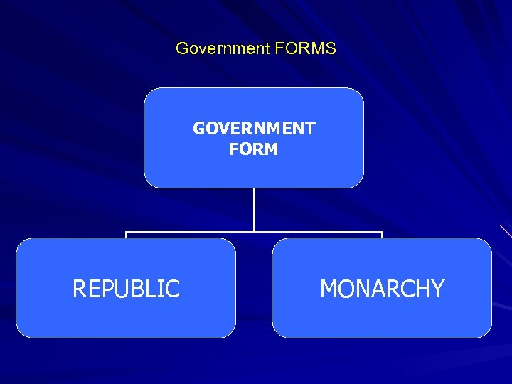 Government FORMS GOVERNMENT FORM REPUBLIC MONARCHY