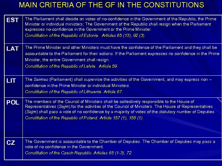 MAIN CRITERIA OF THE GF IN THE CONSTITUTIONS EST The Parliament shall decide on