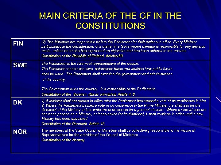 MAIN CRITERIA OF THE GF IN THE CONSTITUTIONS FIN (2) The Ministers are responsible