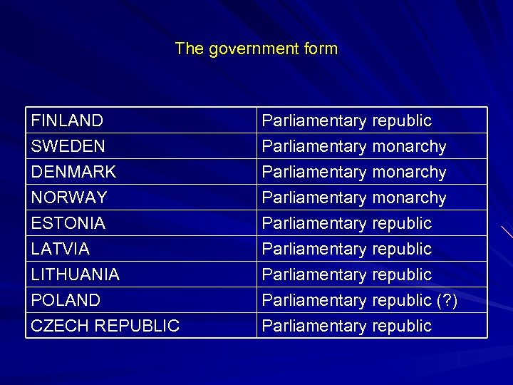 The government form FINLAND SWEDEN DENMARK NORWAY Parliamentary republic Parliamentary monarchy ESTONIA LATVIA LITHUANIA