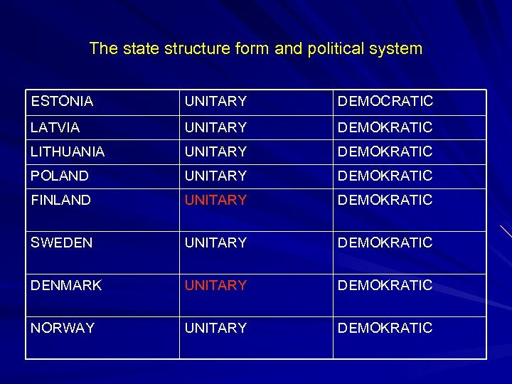 The state structure form and political system ESTONIA UNITARY DEMOCRATIC LATVIA UNITARY DEMOKRATIC LITHUANIA
