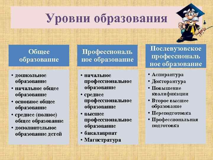 Уровни образования Общее образование Профессиональ ное образование • дошкольное образование • начальное общее образование