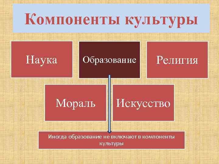 Компоненты культуры Наука Образование Мораль Религия Искусство Иногда образование не включают в компоненты культуры
