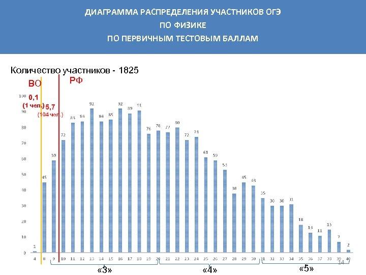 ДИАГРАММА РАСПРЕДЕЛЕНИЯ УЧАСТНИКОВ ОГЭ ПО ФИЗИКЕ ПО ПЕРВИЧНЫМ ТЕСТОВЫМ БАЛЛАМ Количество участников - 1825