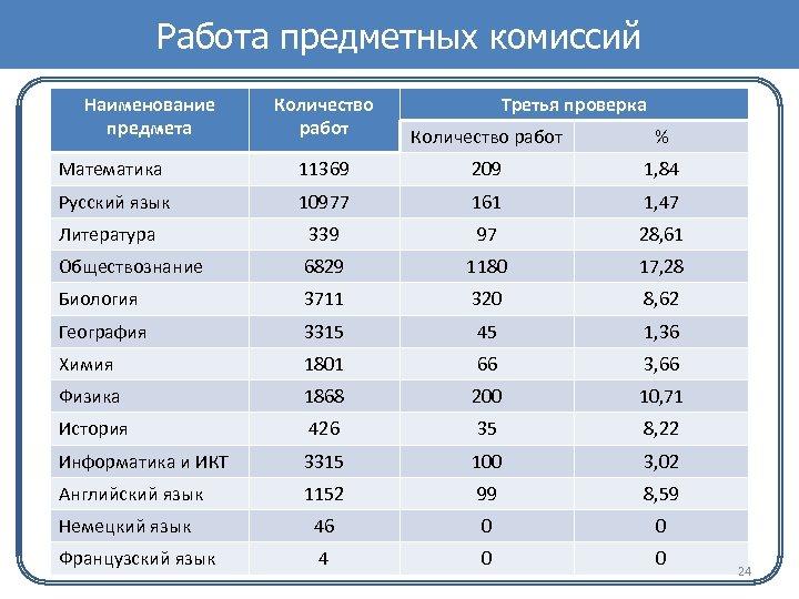 Работа предметных комиссий Наименование предмета Количество работ Третья проверка Количество работ % Математика 11369