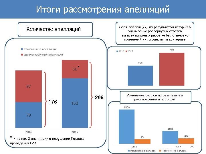 Итоги рассмотрения апелляций Доля апелляций, по результатам которых в оценивание развернутых ответов экзаменационных работ