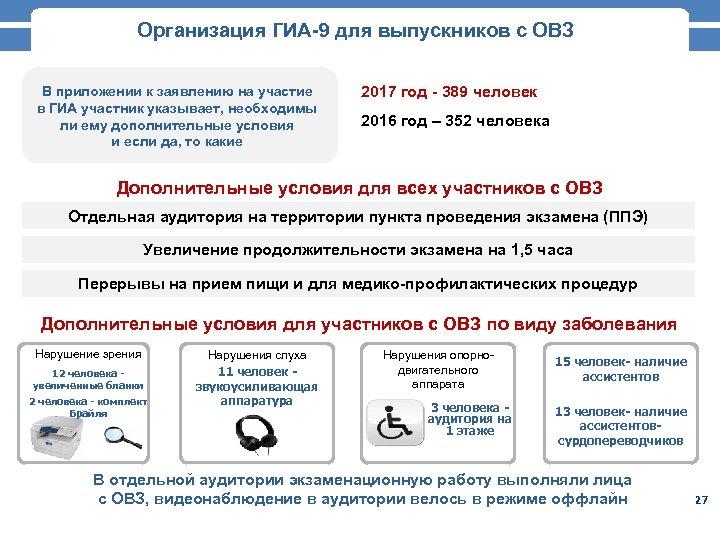 Организация ГИА-9 для выпускников с ОВЗ В приложении к заявлению на участие в ГИА