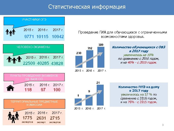 Статистическая информация УЧАСТНИКИ ОГЭ 2015 г. 2016 г. 2017 г. 9771 10115 10942 Проведение