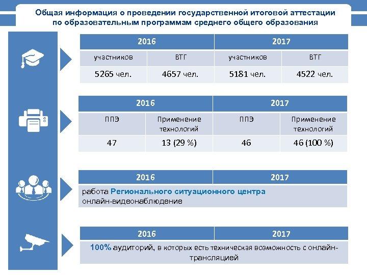Общая информация о проведении государственной итоговой аттестации по образовательным программам среднего общего образования 2016