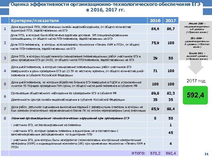 Оценка эффективности организационно-технологического обеспечения ЕГЭ в 2016, 2017 гг. Критерии/показатели 1 2016 Доля аудиторий