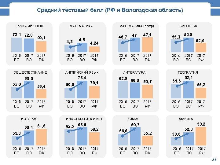 Средний тестовый балл (РФ и Вологодская область) РУССКИЙ ЯЗЫК 72, 1 72, 0 2016