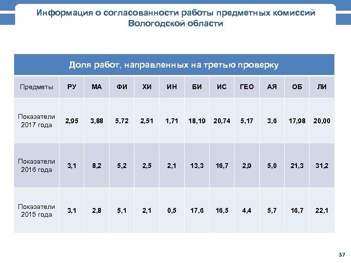 Информация о согласованности работы предметных комиссий Вологодской области Доля работ, направленных на третью проверку