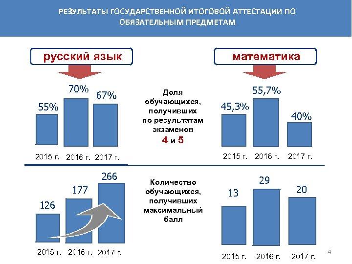 РЕЗУЛЬТАТЫ ГОСУДАРСТВЕННОЙ ИТОГОВОЙ АТТЕСТАЦИИ ПО ОБЯЗАТЕЛЬНЫМ ПРЕДМЕТАМ русский язык 70% 55% 67% математика Доля