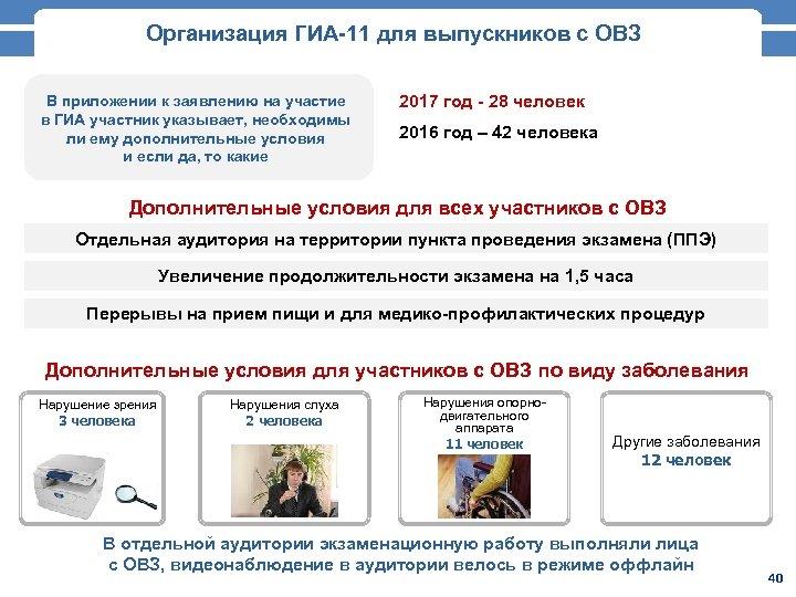 Организация ГИА-11 для выпускников с ОВЗ В приложении к заявлению на участие в ГИА