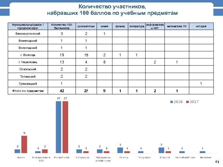 Количество участников, набравших 100 баллов по учебным предметам Муниципальный район / городской округ Количество