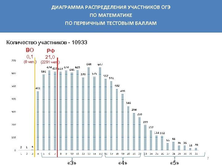 ДИАГРАММА РАСПРЕДЕЛЕНИЯ УЧАСТНИКОВ ОГЭ ПО МАТЕМАТИКЕ ПО ПЕРВИЧНЫМ ТЕСТОВЫМ БАЛЛАМ Количество участников - 10933