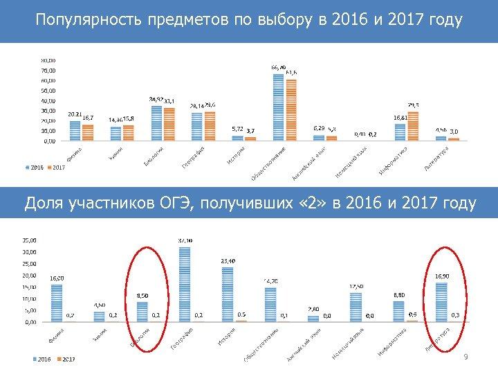 Популярность предметов по выбору в 2016 и 2017 году Доля участников ОГЭ, получивших «