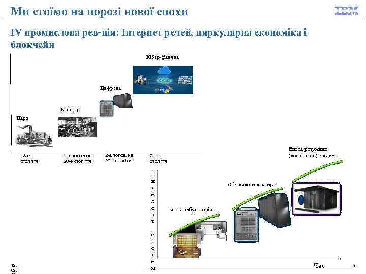 Ми стоїмо на порозі нової епохи IV промислова рев-ція: Інтернет речей, циркулярна економіка і
