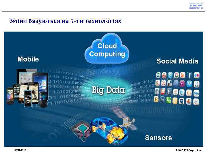 Зміни базуються на 5 -ти технологіях Mobile Cloud Computing Social Media Sensors 12. 02.