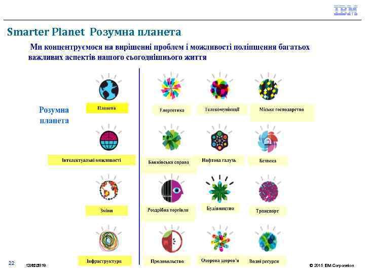 Smarter Planet Розумна планета 22 12. 02. 2018 17/11/13 © 2015 IBM Corporation