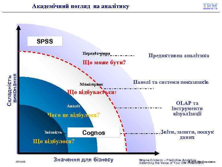 Академічний погляд на аналітику SPSS Передбачення Предиктивна аналітика Складність виконання Що може бути? Моніторинг