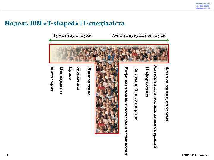 Модель IBM «T-shaped» ІТ-спеціаліста Физика, химия, биология Математика и исследование операций Информатика Системный инжиниринг
