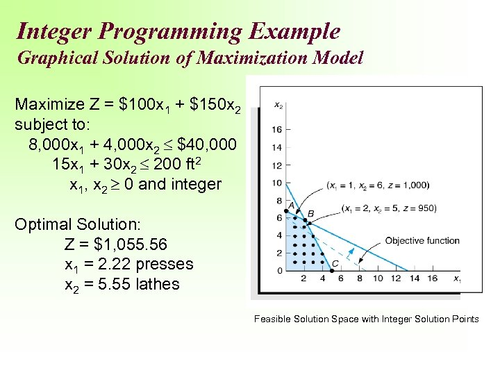 Integer Programming Example Graphical Solution of Maximization Model Maximize Z = $100 x 1