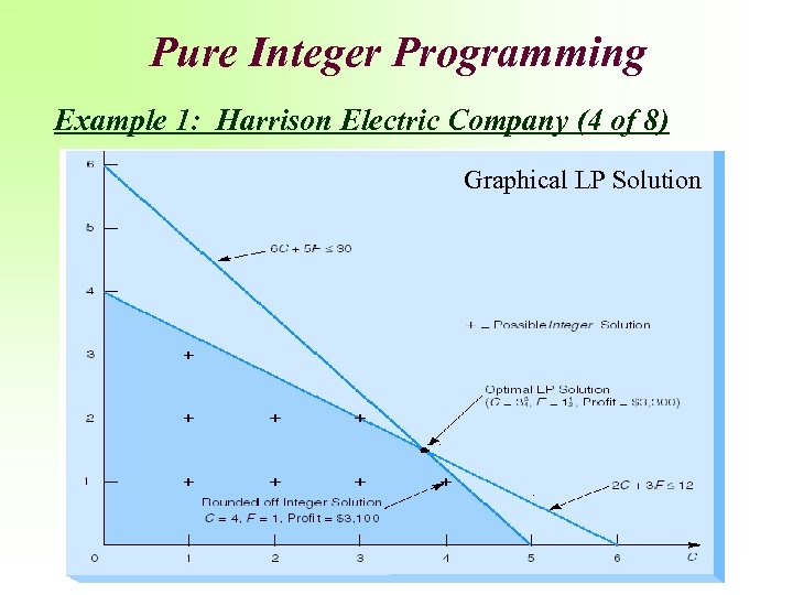 Pure Integer Programming Example 1: Harrison Electric Company (4 of 8) Graphical LP Solution