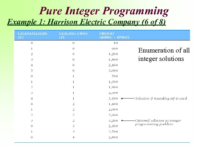 Pure Integer Programming Example 1: Harrison Electric Company (6 of 8) Enumeration of all