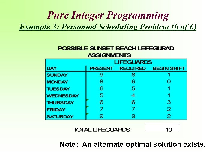 Pure Integer Programming Example 3: Personnel Scheduling Problem (6 of 6) Note: An alternate