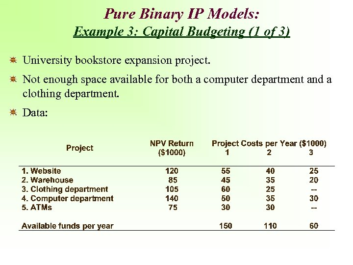 Pure Binary IP Models: Example 3: Capital Budgeting (1 of 3) University bookstore expansion