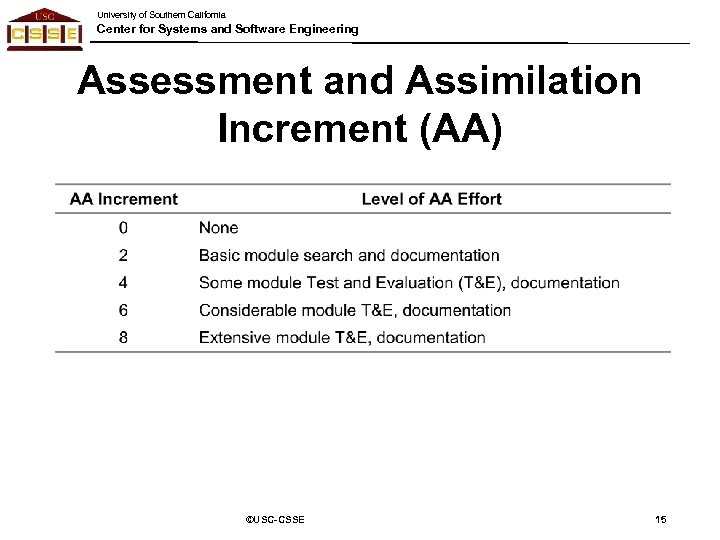University of Southern California Center for Systems and Software Engineering Assessment and Assimilation Increment