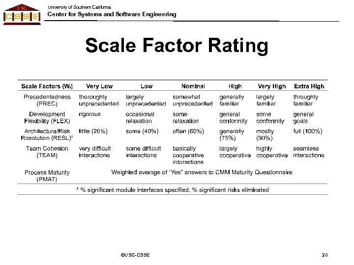University of Southern California Center for Systems and Software Engineering Scale Factor Rating ©USC-CSSE