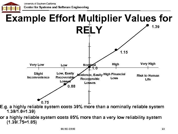 University of Southern California Center for Systems and Software Engineering Example Effort Multiplier Values