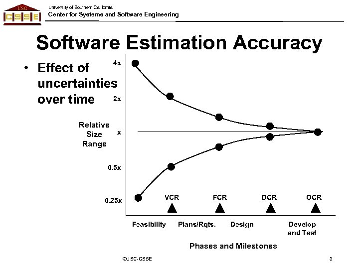 University of Southern California Center for Systems and Software Engineering Software Estimation Accuracy 4
