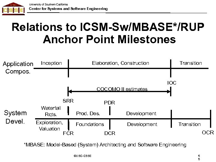 University of Southern California Center for Systems and Software Engineering Relations to ICSM-Sw/MBASE*/RUP Anchor