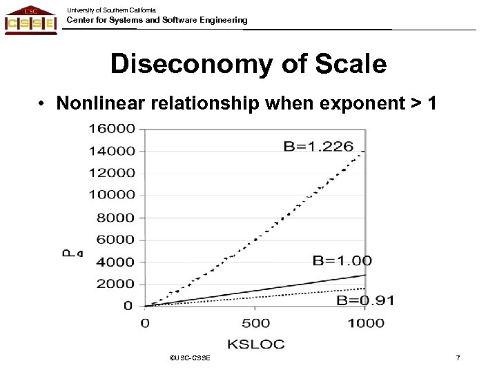 University of Southern California Center for Systems and Software Engineering Diseconomy of Scale •