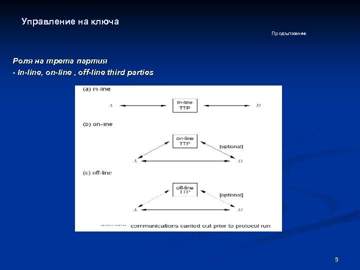 Управление на ключа Продължение Роля на трета партия - In-line, on-line , off-line third