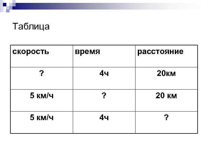 Таблица скорость время расстояние ? 4 ч 20 км 5 км/ч ? 20 км