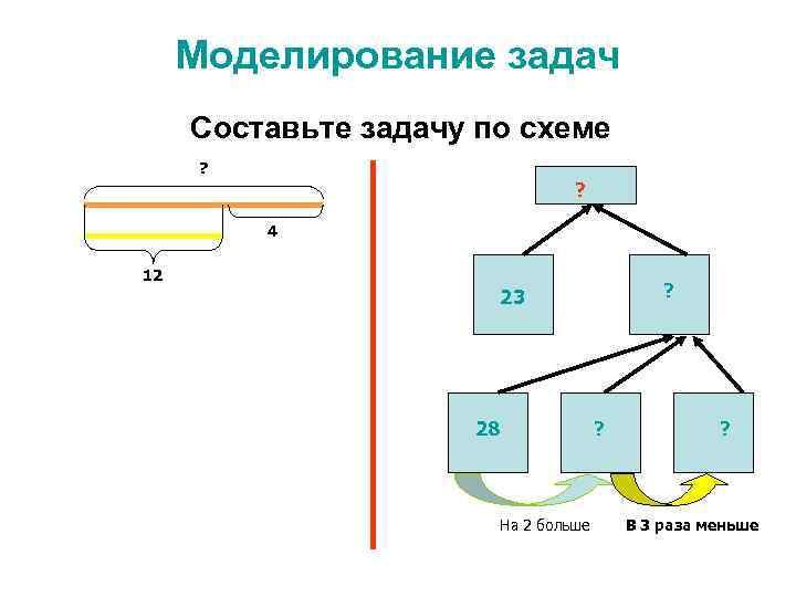 Моделирование задач Составьте задачу по схеме ? ? 4 12 ? 23 28 На