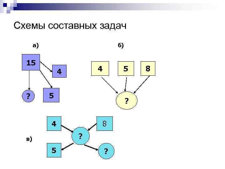 Схемы составных задач а) б) 15 ? 4 4 5 5 ? 4 8
