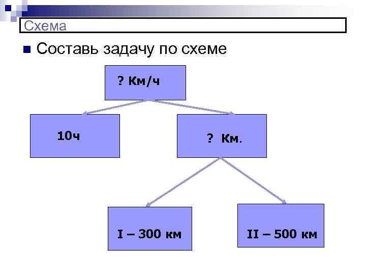Схема n Составь задачу по схеме ? Км/ч 10 ч ? Км. I –