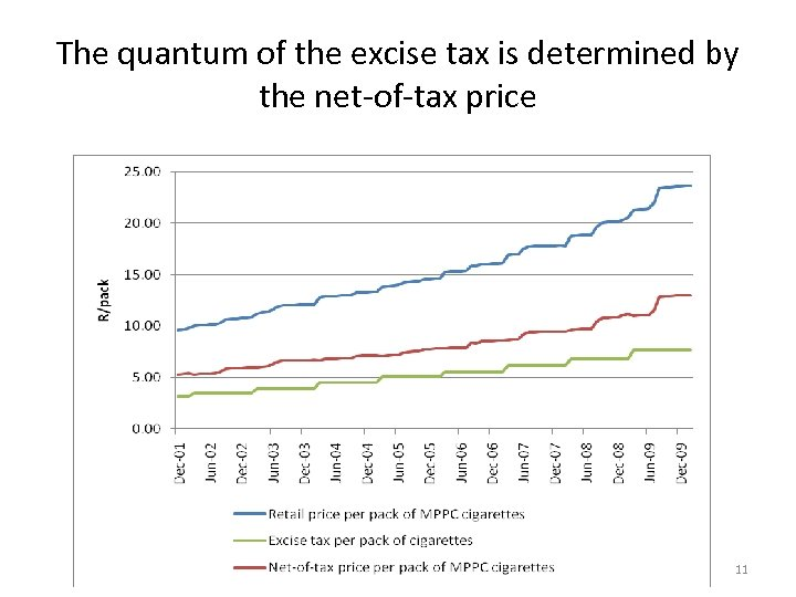 The quantum of the excise tax is determined by the net-of-tax price 11