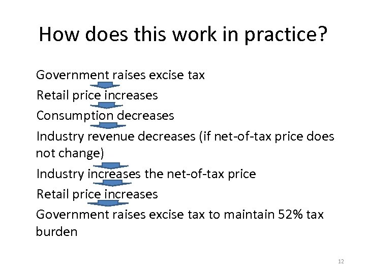 How does this work in practice? Government raises excise tax Retail price increases Consumption