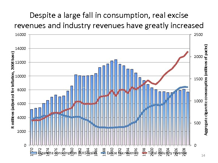 Despite a large fall in consumption, real excise revenues and industry revenues have greatly