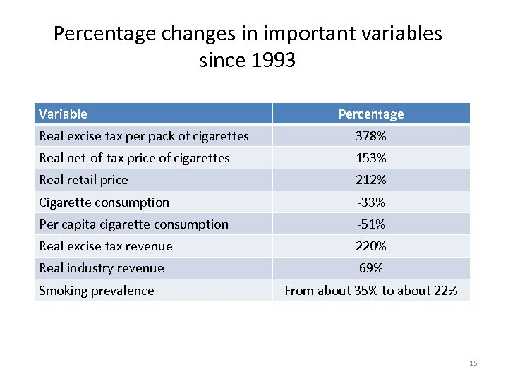 Percentage changes in important variables since 1993 Variable Percentage Real excise tax per pack