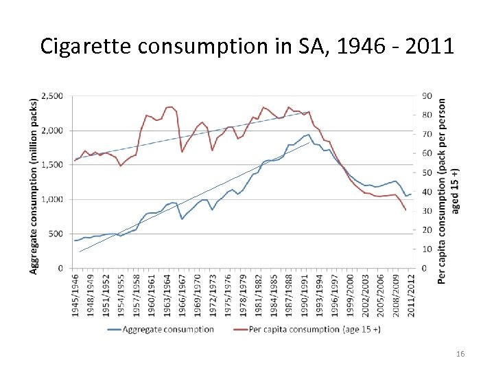 Cigarette consumption in SA, 1946 - 2011 16