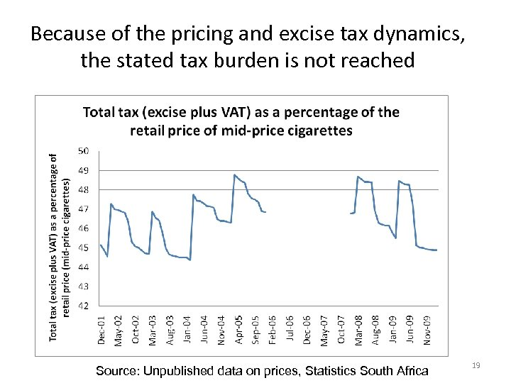 Because of the pricing and excise tax dynamics, the stated tax burden is not